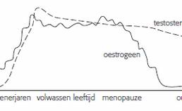 Oestrogeen en testosteron gedurende de levensloop bij vrouwen